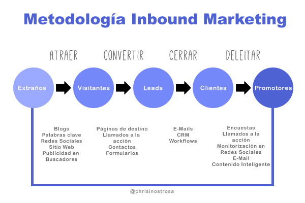 cuadro de inbound marketing en español, córdoba, argentina