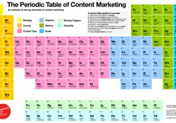 tabla periódica de content marketing