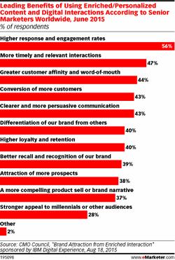 marketing de contenidos, personalizar contenidos, seo