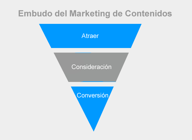 gráfico del content marketing funnel