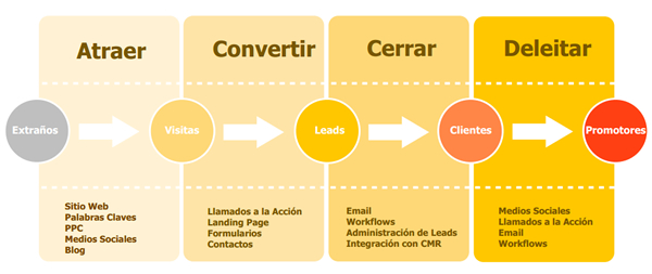 metodolodía inbound marketing en córdoba