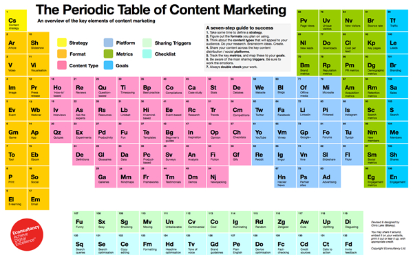 tabla periódica de content marketing