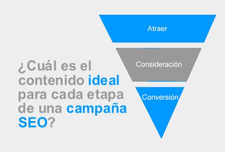 redacción de contenidos SEO, content marketing funnel