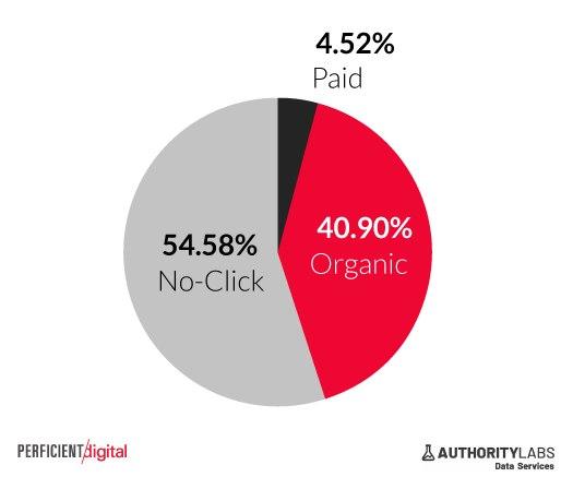 Distribución de clics orgánicos, clics pagados, y resultados sin clics para los dispositivos móviles.